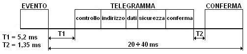 Invio telegramma