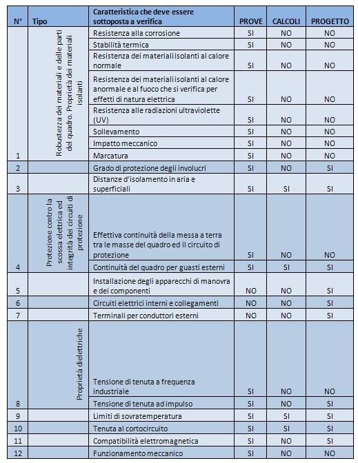 Il quadro elettrico e la nuova norma cei en 61439 for Simboli elettrici cei