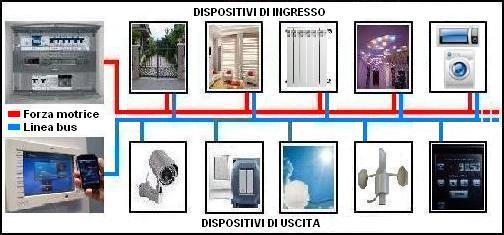 sistema-bus