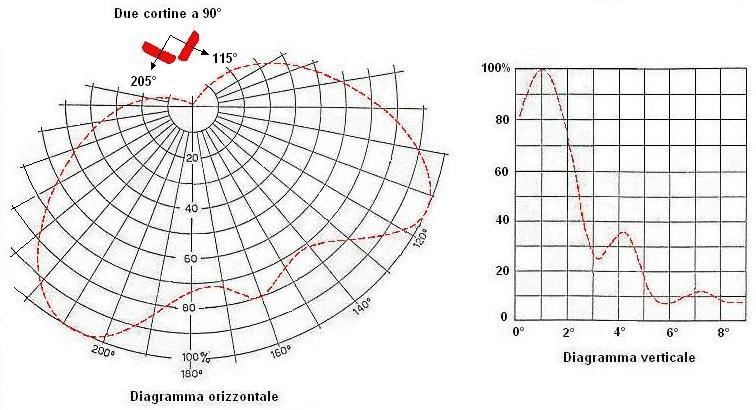 Diagramma antenna1