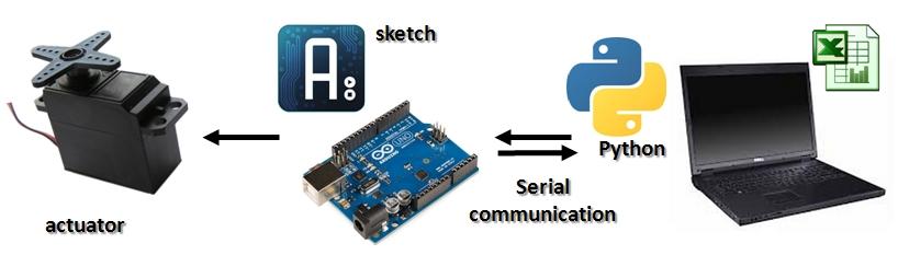 matlab arduino serial communication pdf