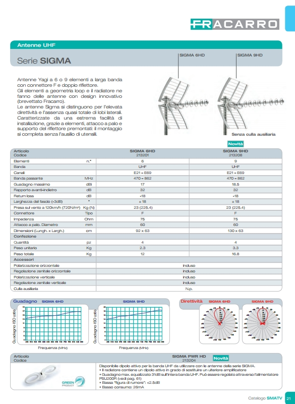 Fracarro antenne pag21