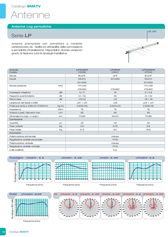 Fracarro antenne pag40