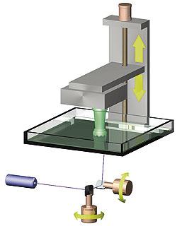 Fig. 4 - Metodo di scansione galvanometrico