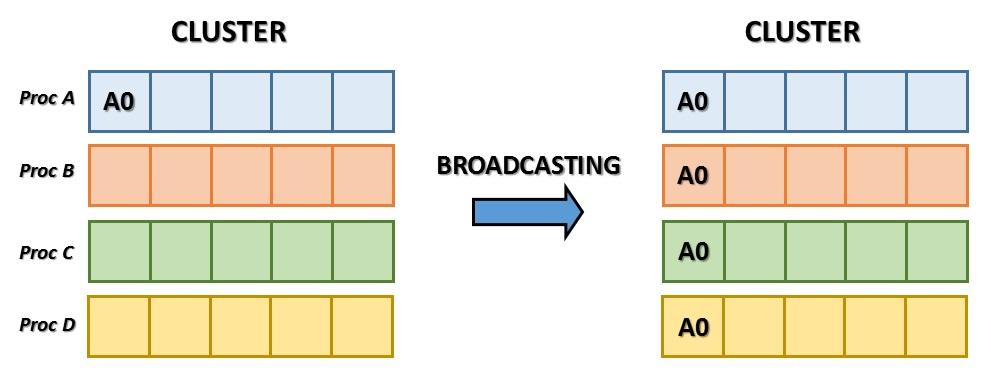 Meccanismo Complesso - mpi4py broadcasting