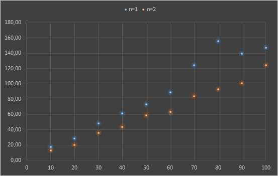 Meccanismo Complesso - Cluster pi calculation 1