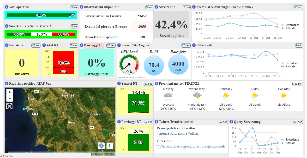 km4city-dashboard