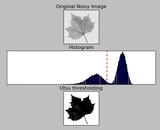 OpenCV Otsu Binary threshold of noisy_leaf image 2