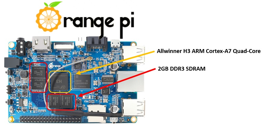 Orange Pi Plus 2 - CPU and 2GB RAM DDR