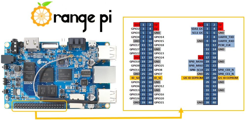 Orange Pi Plus 2 - Pinout GPIO Raspberry Pi2 compatible