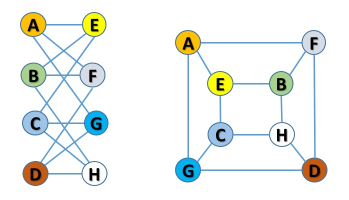 Programming graph with Python - isomorphic graphs - grafi isomorfi