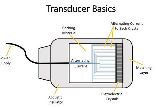 ultrasound transducer scheme