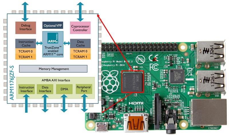 ARM1176 on Raspberry Pi