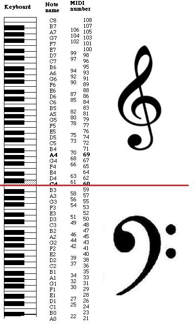 SonicPi - MIDI note numbers