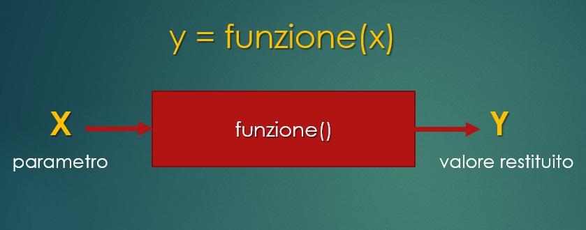 Arduino sketch - y funzione di x