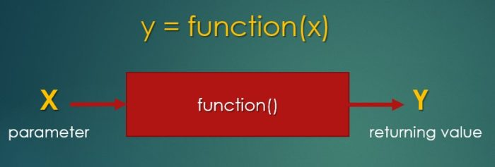 Learn how to program in C with Arduino - function declaration