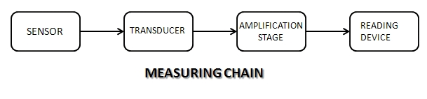measuring_chain