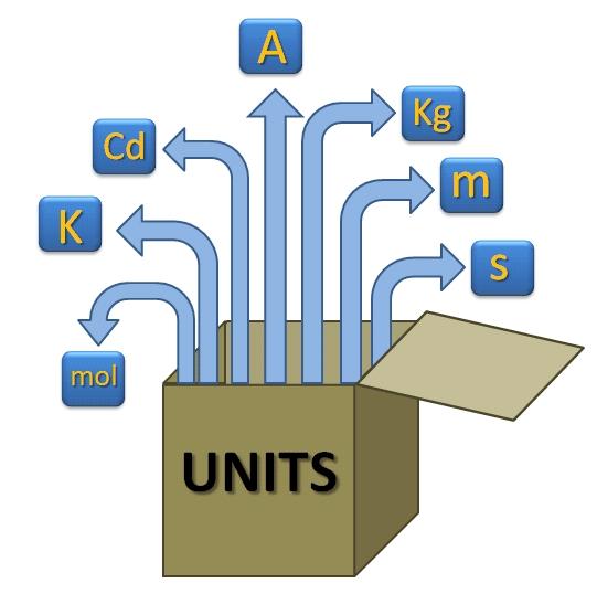 units_measurements