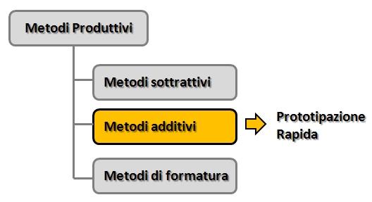 metodi-di-produzione