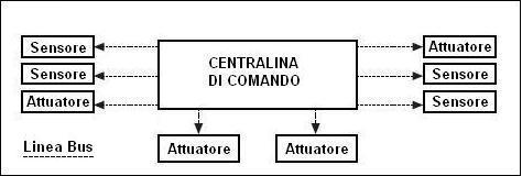 Architettura centralizzata