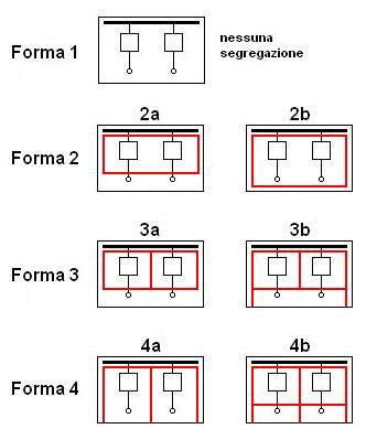 quadri-elettrici-forme