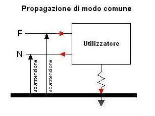 sovratensioni-propagazione-comune