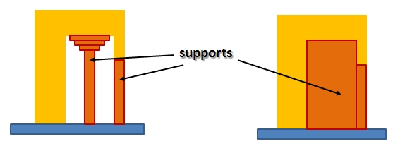support_generation