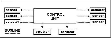 Domotics-control unit
