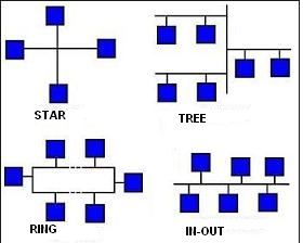 Domotics-net-configuration