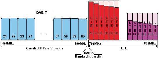 Spetto LTE