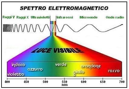 Spettro elettromagnetico fig3
