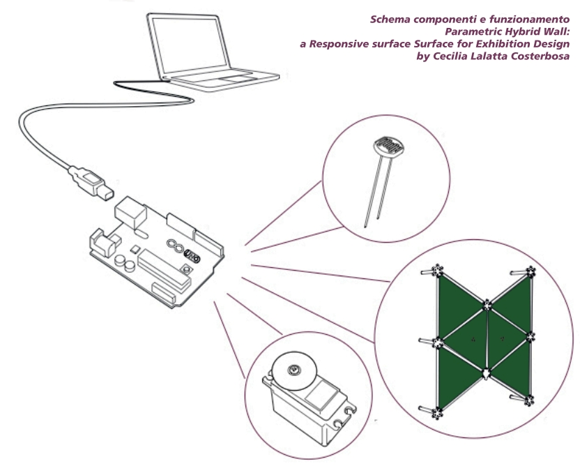 parametric hybrid component