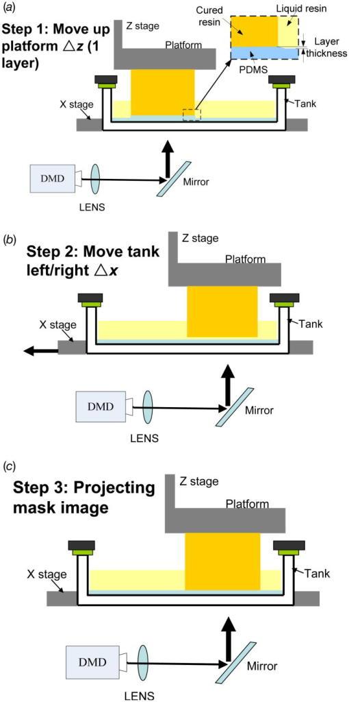 SLA printing method adopted by XFAB