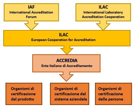 Accredia pattern