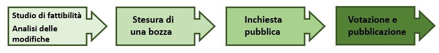 Normative - percorso normativo