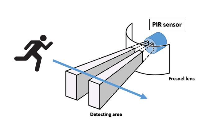 Meccanismo Complesso - PIR sensor how to