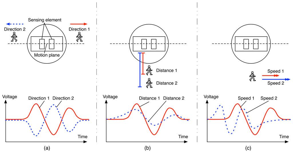 Meccanismo Complesso - PIR sensors from MDPI