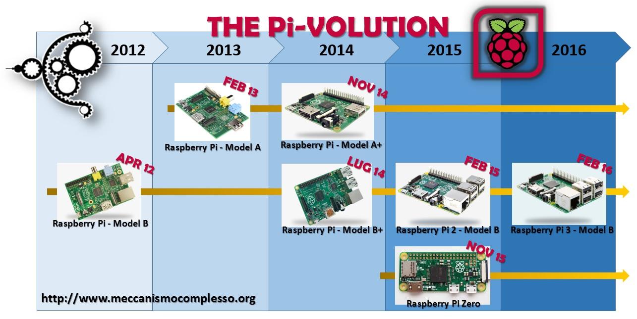 Meccanismo Complesso - The Pi-volution 01