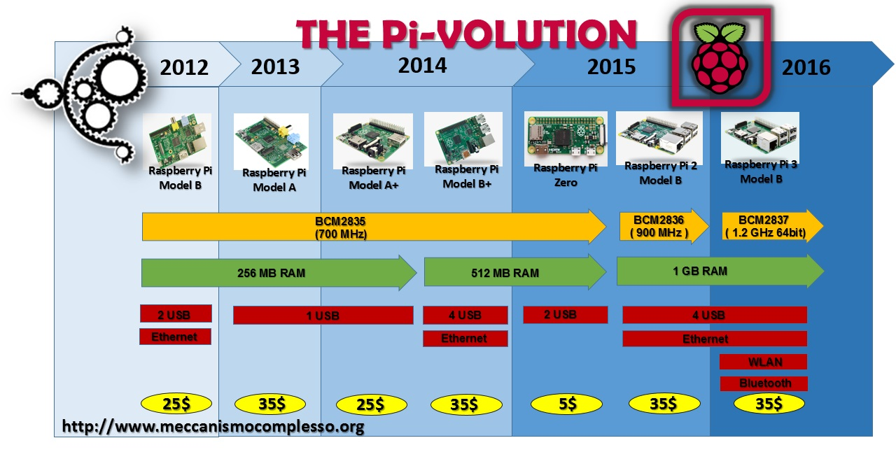 Meccanismo Complesso - The Pi-volution 02