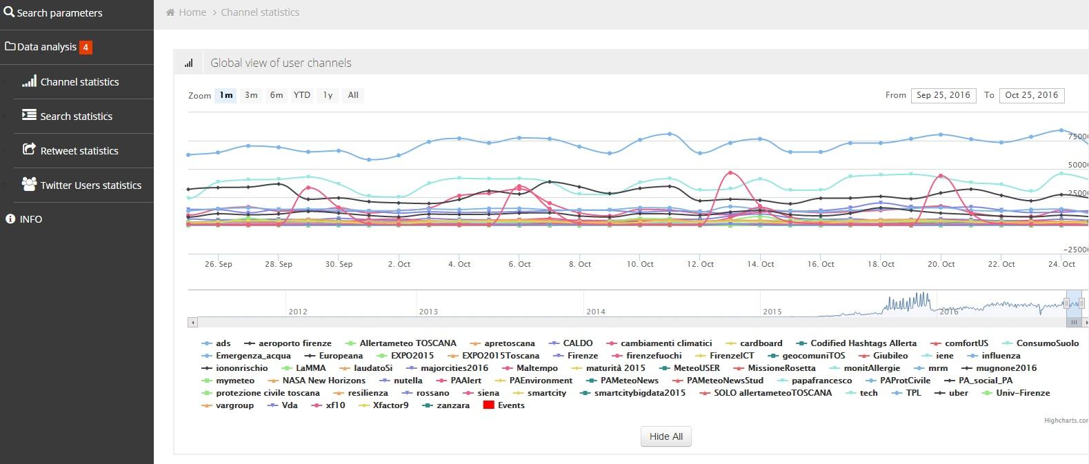 km4city-social-media-sentiment-analysis