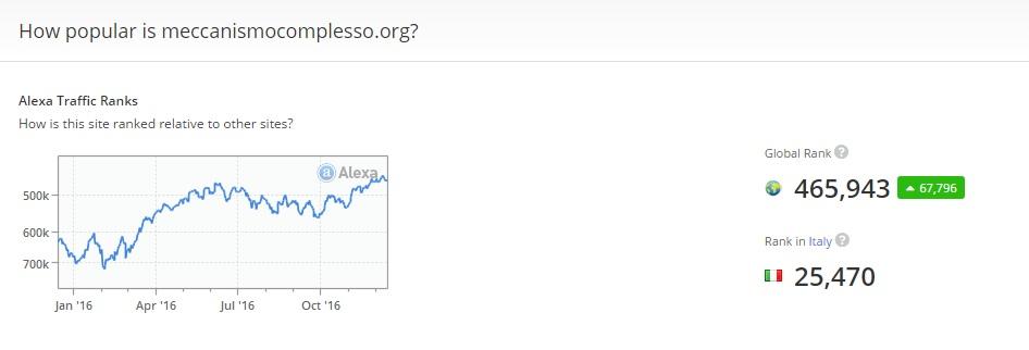Il Ranking di Alexa con Python - SEO scripting