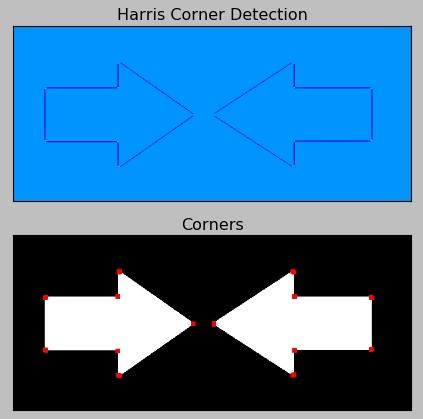 OpenCV & Python - Harris Corner Detection - a method to detect