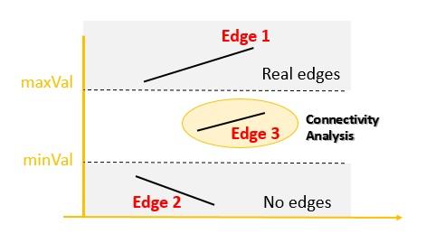 Canny Edge Detection - Hysteresis Thresholding