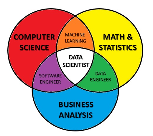 Data Scientist skillsets