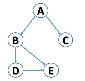 grafo orientato