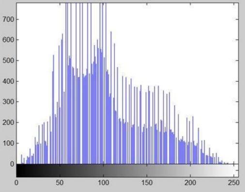 OpenCV & Python - The Otsu's Binarization for thresholding