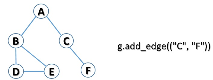 Python e graphs - adding an edge to graph