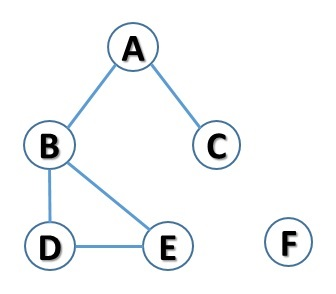 Python e graphs - graph with an isolated node