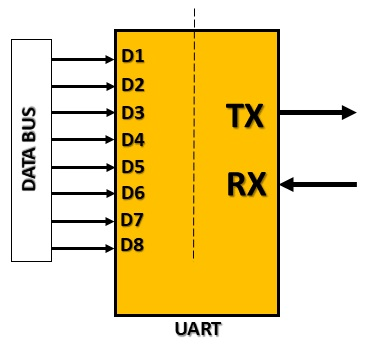 Serial Communication - UART