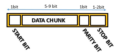 Serial Comunication Asynchronous - Data Frame - Package